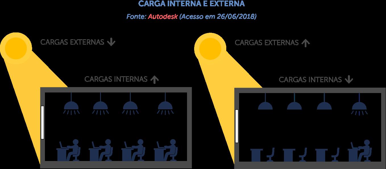 carga interna e externa