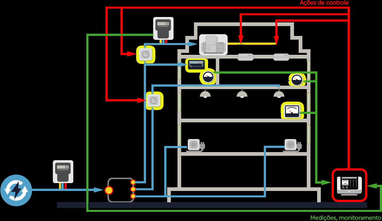 Componentes ou elementos de sistemas de controle