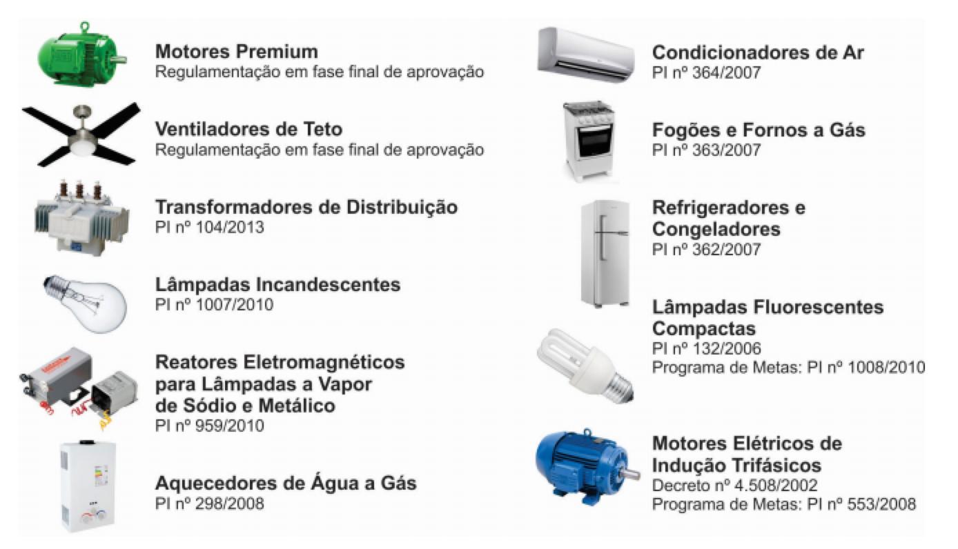 Equipamentos regulamentados (até 2017) pelo CGIEE