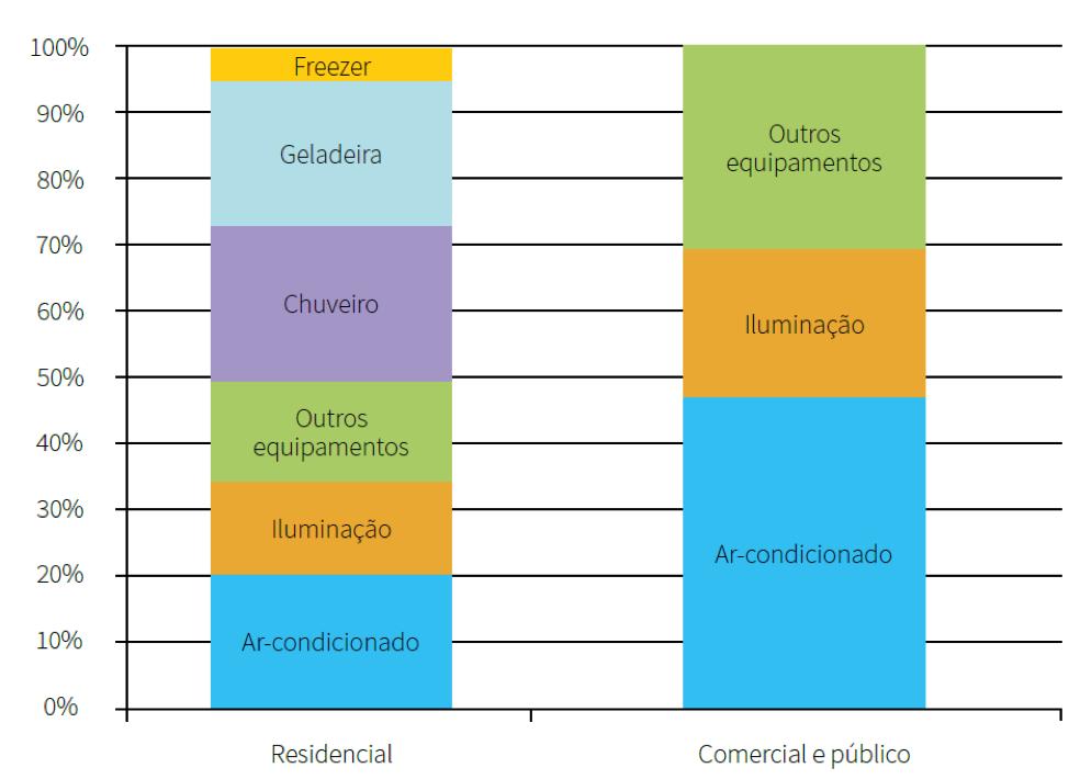 grafico de breakdown