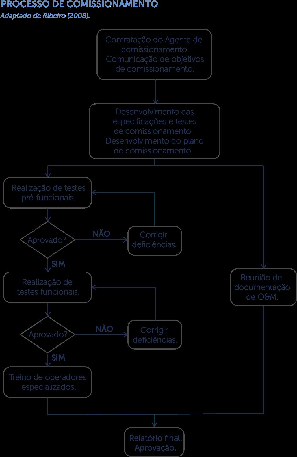 processo de comissionamento