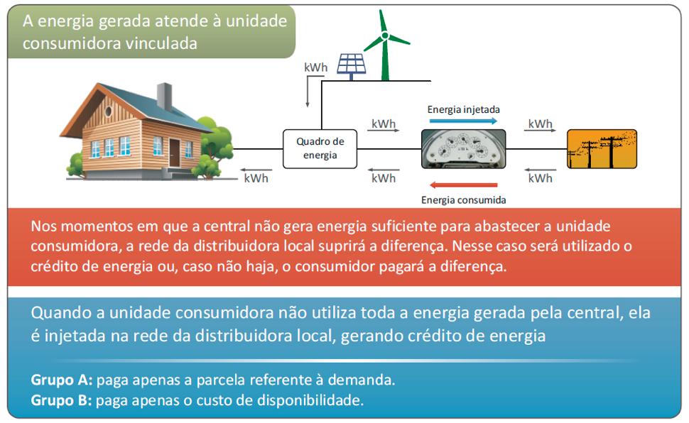 Sistema de compensação de energia