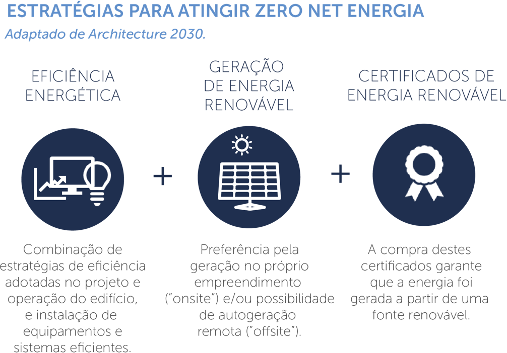 Estratégias para atingir zero net energia
